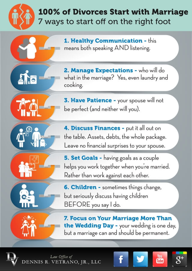 100 Percent of Divorces Start with Marriage - Infographic